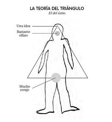teoría del triángulo -  el éxito