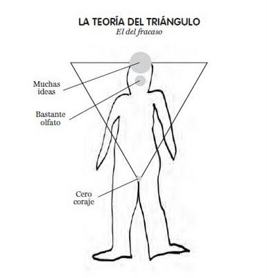 teoría del triángulo - el fracaso