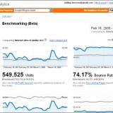 Google Analytics – Aumentar el Promedio de Tiempo en el Sitio