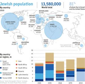 Judaísmo en el mundo