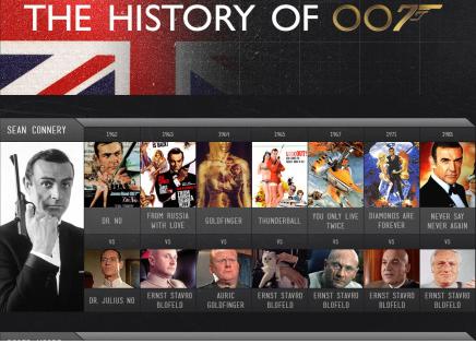 La historia de 007 (infografía)