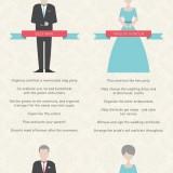 Infografía sobre una boda (curioso)