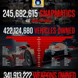 Estadísticas de 1 año de GTA V Online (infografía)